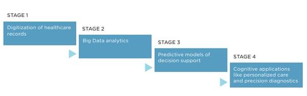 AI & Analytics