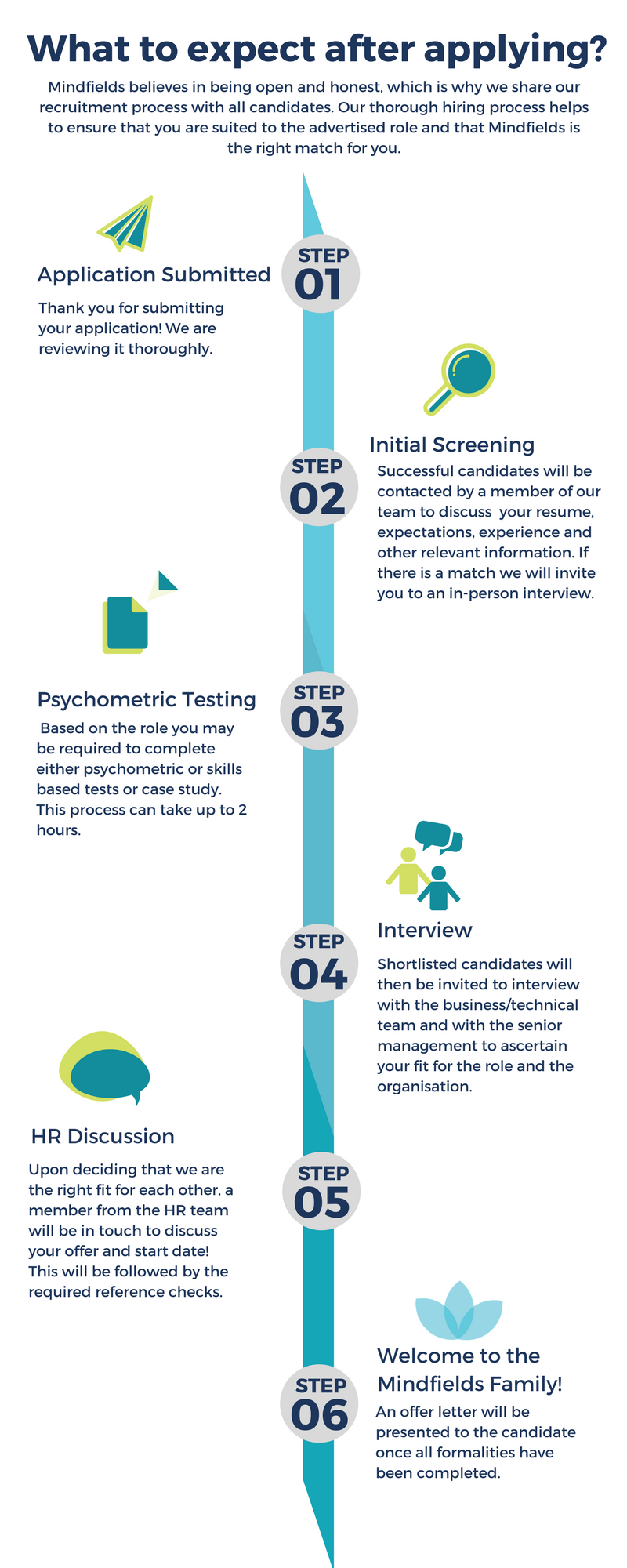 Hiring Process (2).png