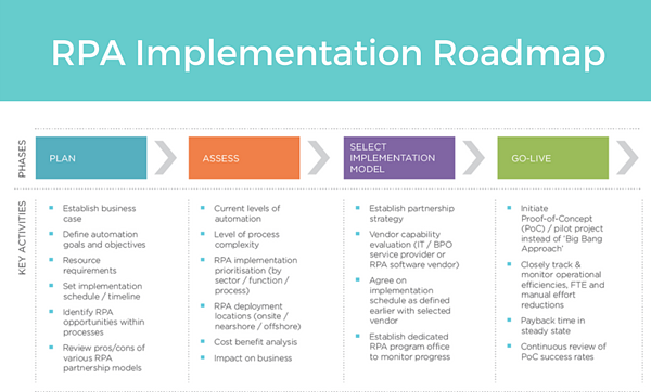 RPA Implementation Roadmap-547402-edited