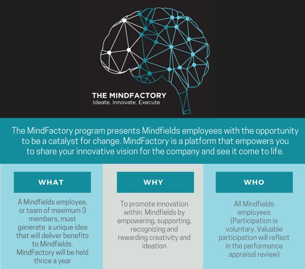 Mindfactory infographics