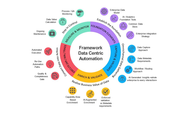 Data centric framework